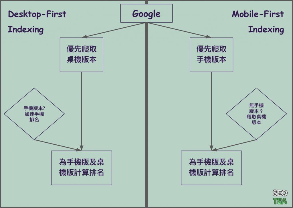什麼是 Mobile-First indexing